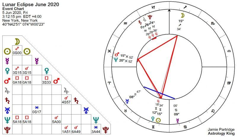 Lunar Eclipse June 2020