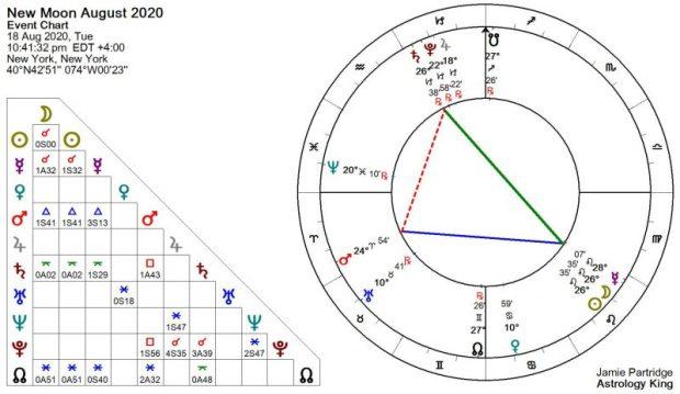 New Moon Agosto 2020 Astrologia