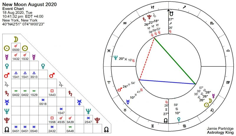 New Moon Agosto 2020 Astrologia