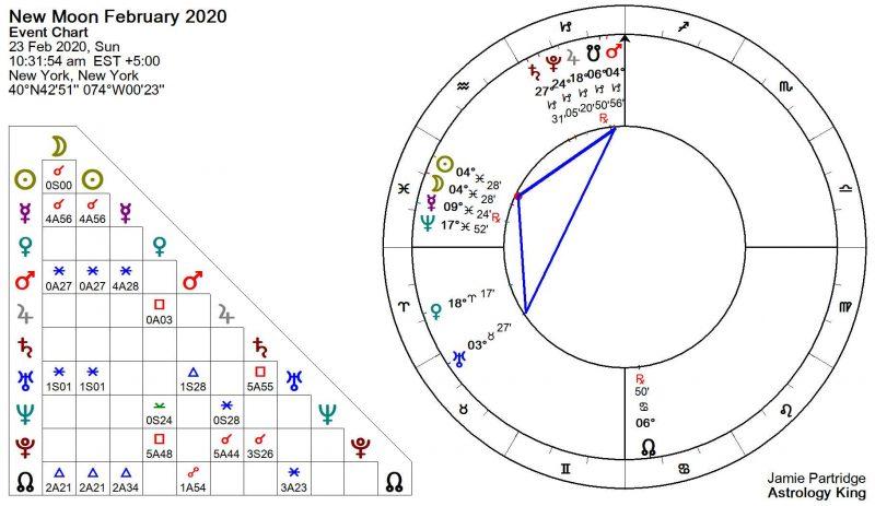 Astrologie de la Nouvelle Lune de février 2020 [Feu solaire]