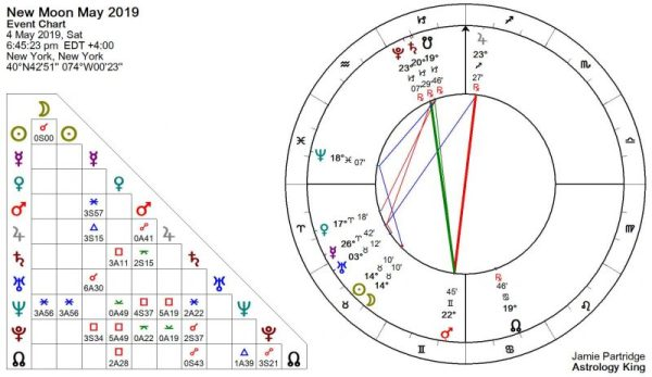 New Moon May 2019