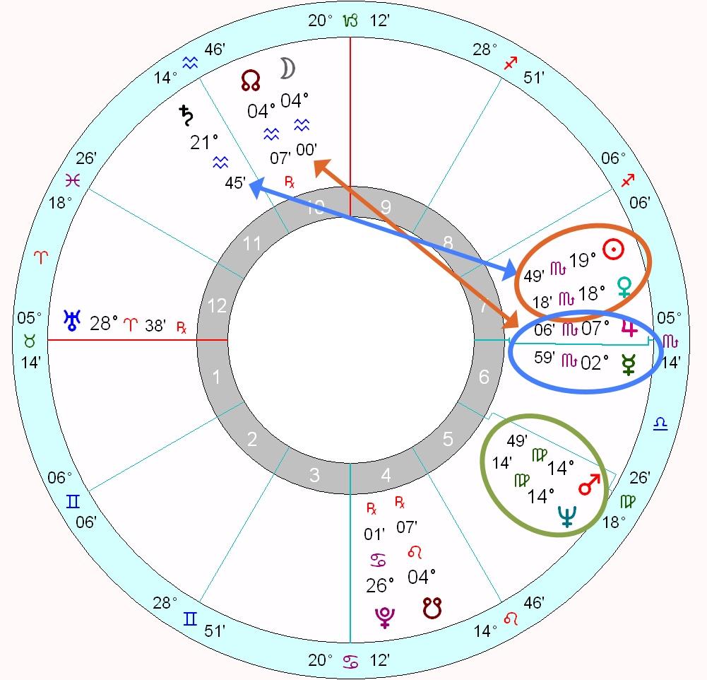 Charles Manson's horoscope   Astrology School