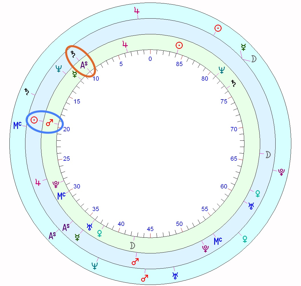 Pope Francis' horoscope   Astrology School