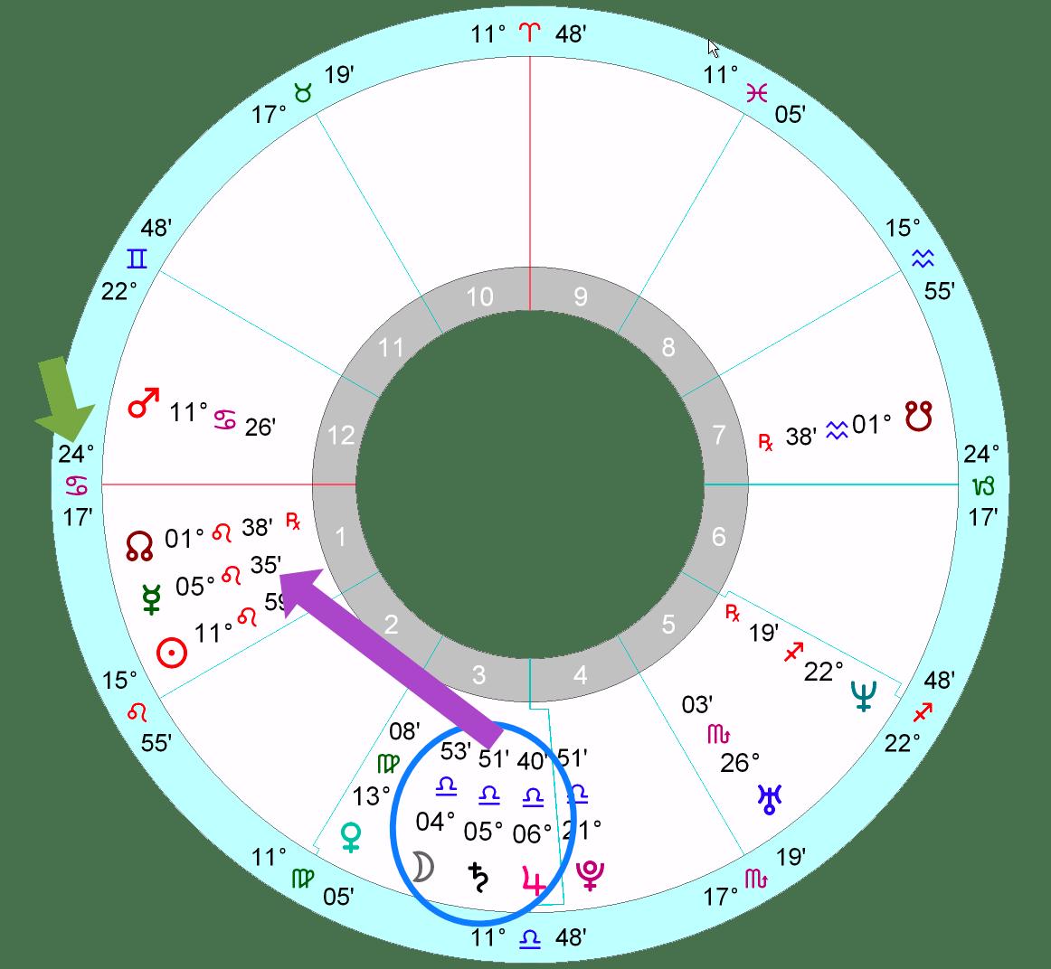 Meghan Markle's horoscope | Astrology School
