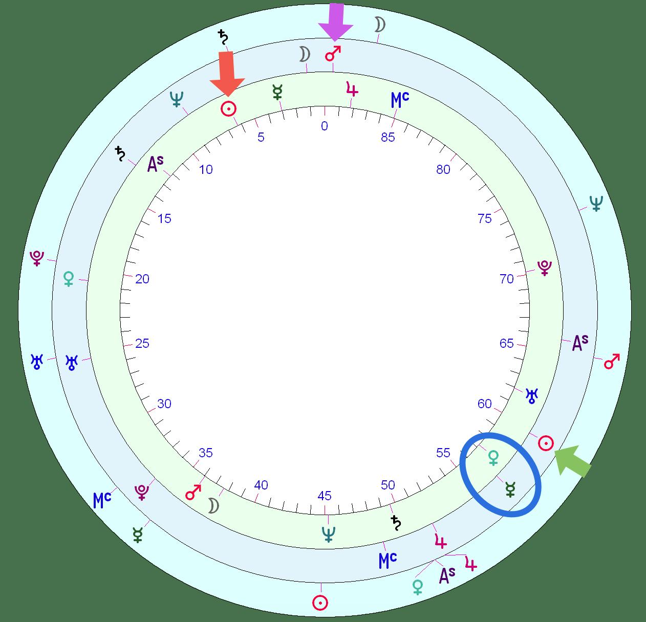 Quentin Tarantino's horoscope