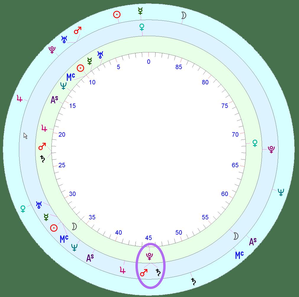 Margot Robbie's horoscope   Astrology School