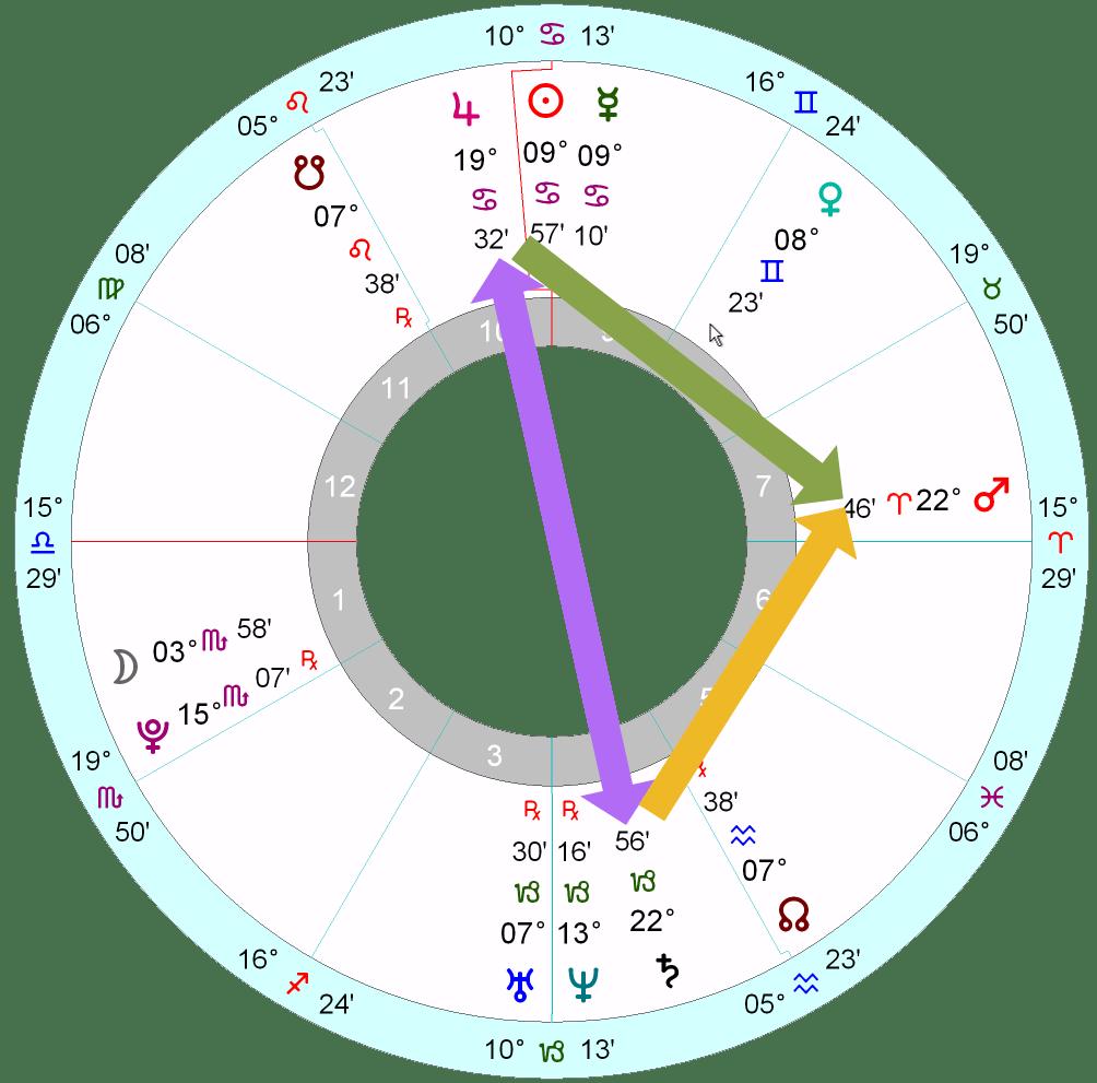Margot Robbie's horoscope | Astrology School