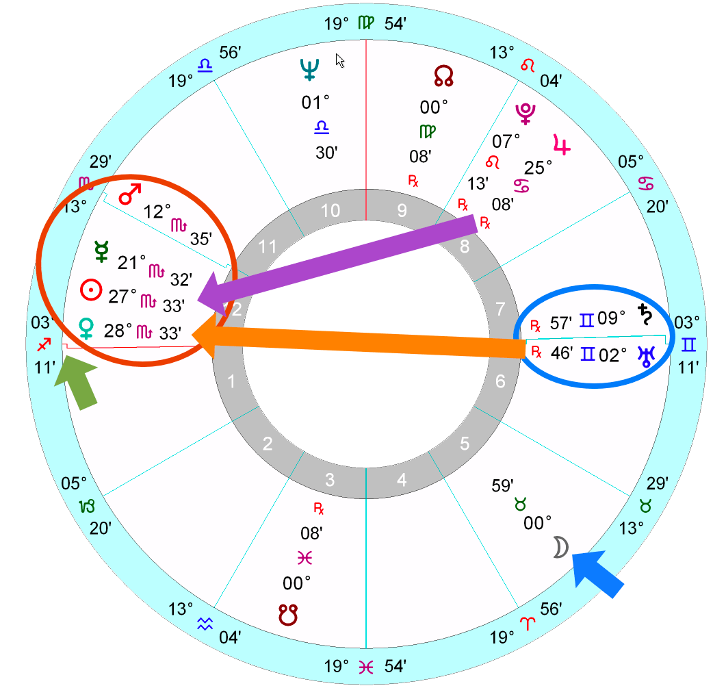 Joe Biden's horoscope   Astrology School