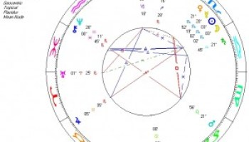 Venus in a Man's Horoscope | Astrology that Works
