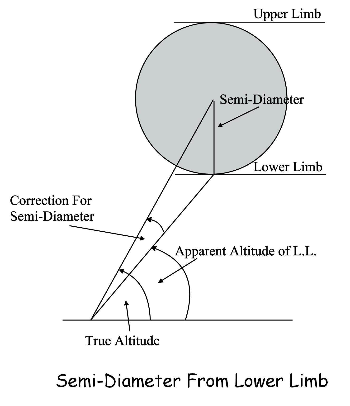 Altitude Correction For Semi Diameter