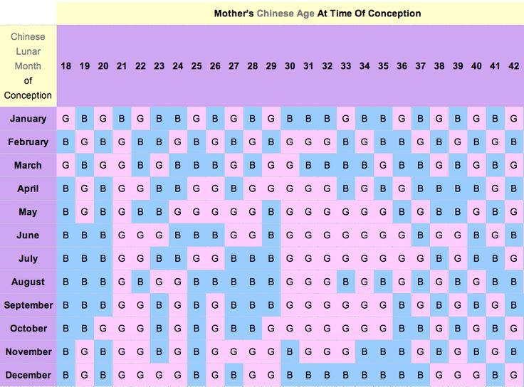 Gender Calendar Prediction