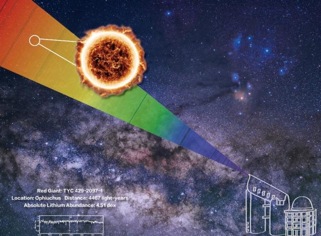 Bintang raksasa merah kaya lithium yang ditemukan LAMOST. Kredit: NAOC