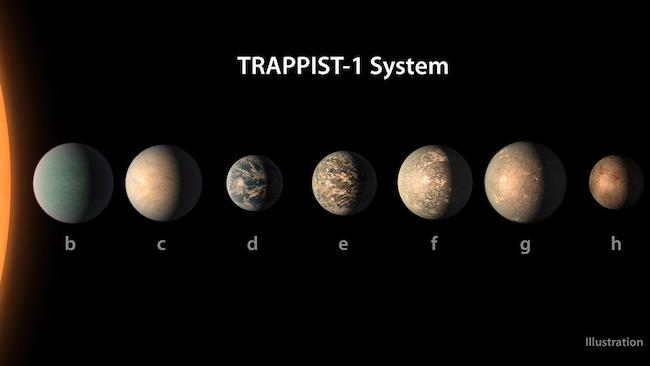 Ilustrasi sistem keplanetan TRAPPIST-1. Kredit: NASA