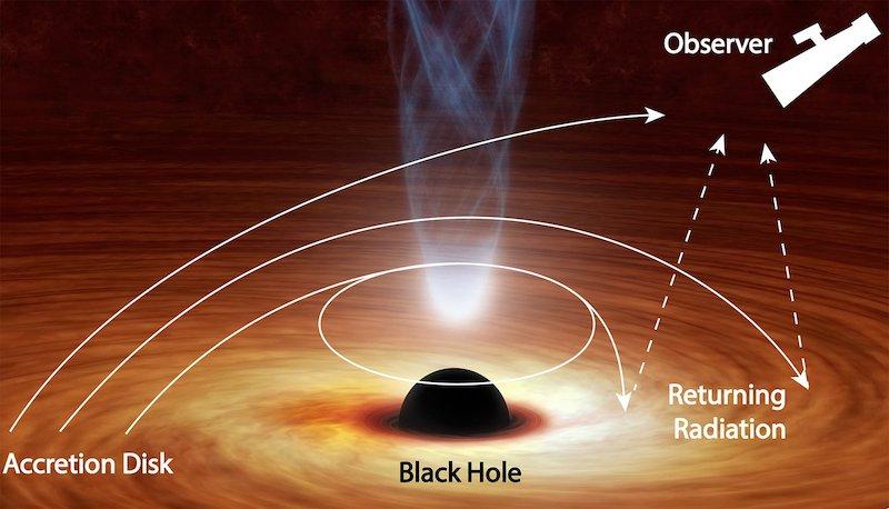 Ilustrasi perjuangan cahaya lepas dari lubang hitam. Kredit: NASA/JPL-Caltech/R. Hurt (IPAC)/R. Connors (Caltech)