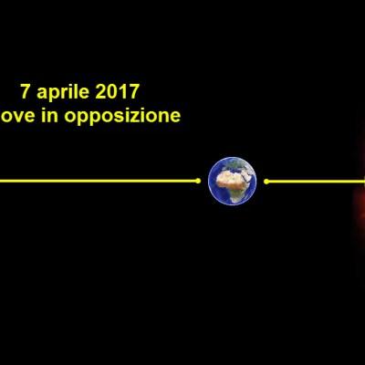 045: Giove in opposizione 2017