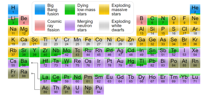 Periodic_table_nucleo