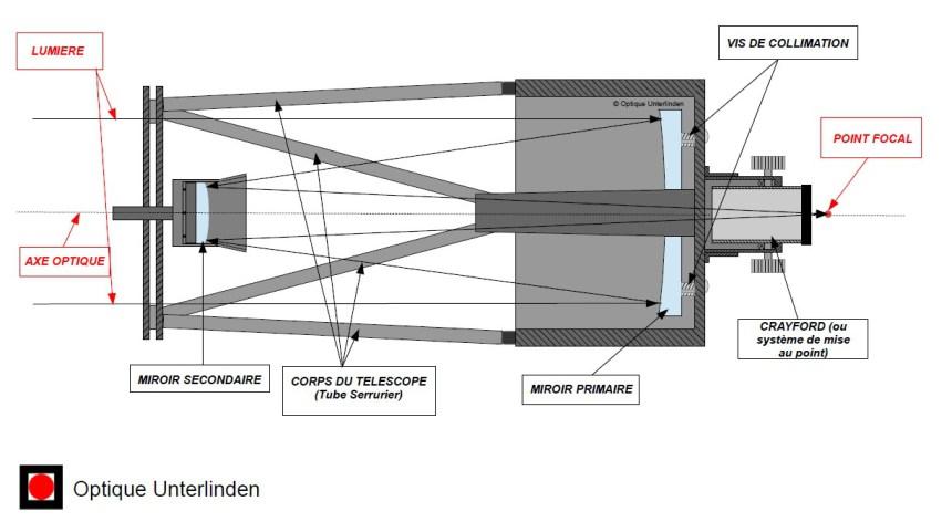 Schéma Télescope Ritchey-Chrétien