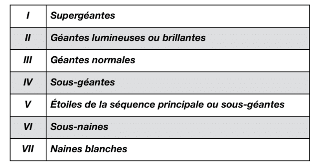 classes de luminosité