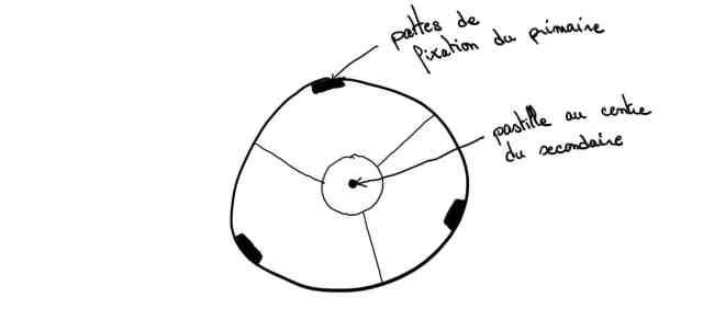 schéma collimation