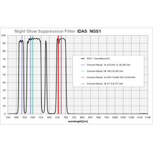 IDAS NGS1 Night Glow Suppression Filter Transmission Curve