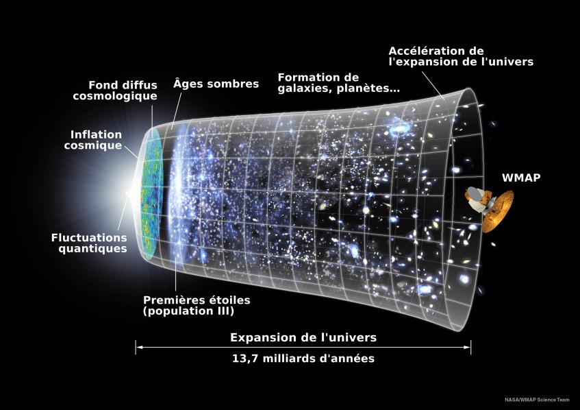 Universe_Expansion_Timeline_(fr)