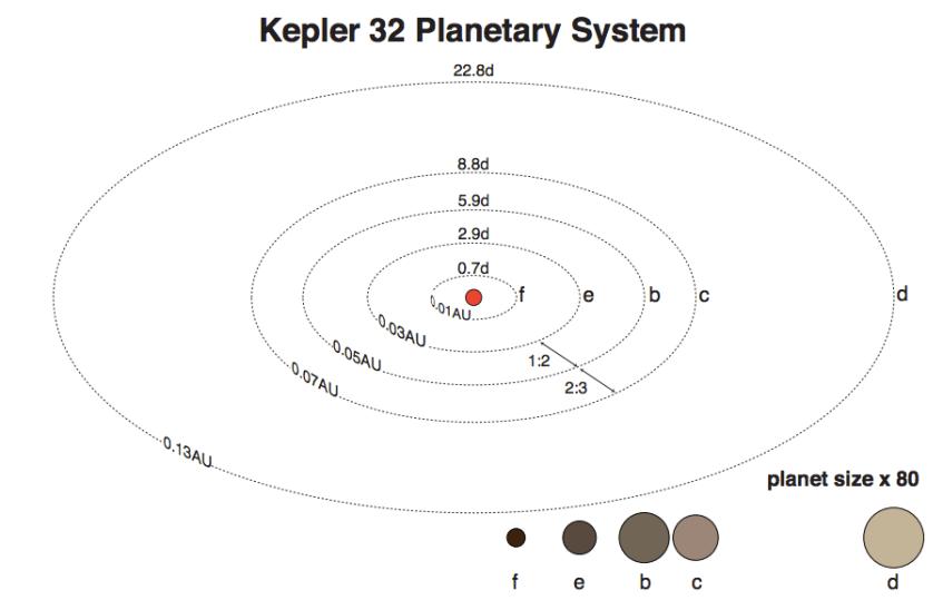 Kepler32_arch