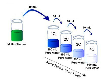 homeopathic_dilutions