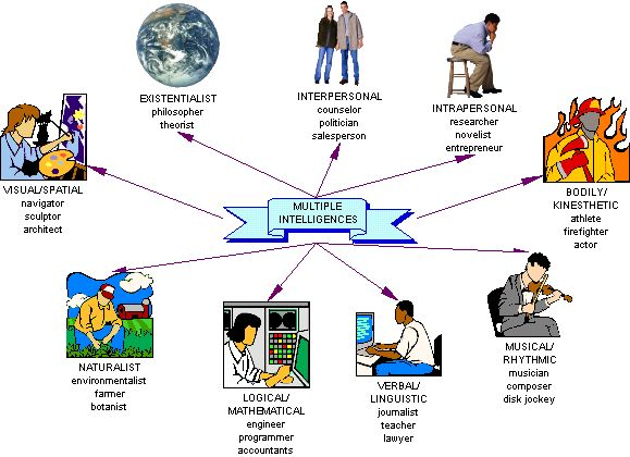 Multiple_intelligences_diagrammed