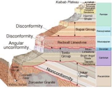 Relações Espaciais e Temporais de Corpos Rochosos: (a) Nonconformity (Não conformidade ou discordância erosiva): contato erosivo que separa as rochas metamórficas de uma estrutura sedimentar sobreposta; (b) Angular unconformity (Discordância angular):  contato erosivo entre dois junções de rochas estratificadas; e (c) Disconformity (Desconformidade): contato entre duas camadas estratificadas com repouso paralelo a subparalelo.
