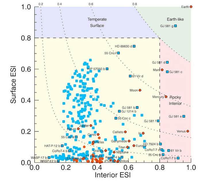 Índice de 47 corpos do sistema solar com raios superiores a 100 kms (laranja) e de 258 planetas extrasolares conhecidos (azul). No gráfico faz-se uma distinção entre interiores rochosos (área vermelha clara) e temperatura da superfície (área azul clara). Só planetas pertencentes a estas duas características podem ser considerados planetas semelhantes à Terra (área verde clara). Crédito: PHL @ UPR Arecibo.