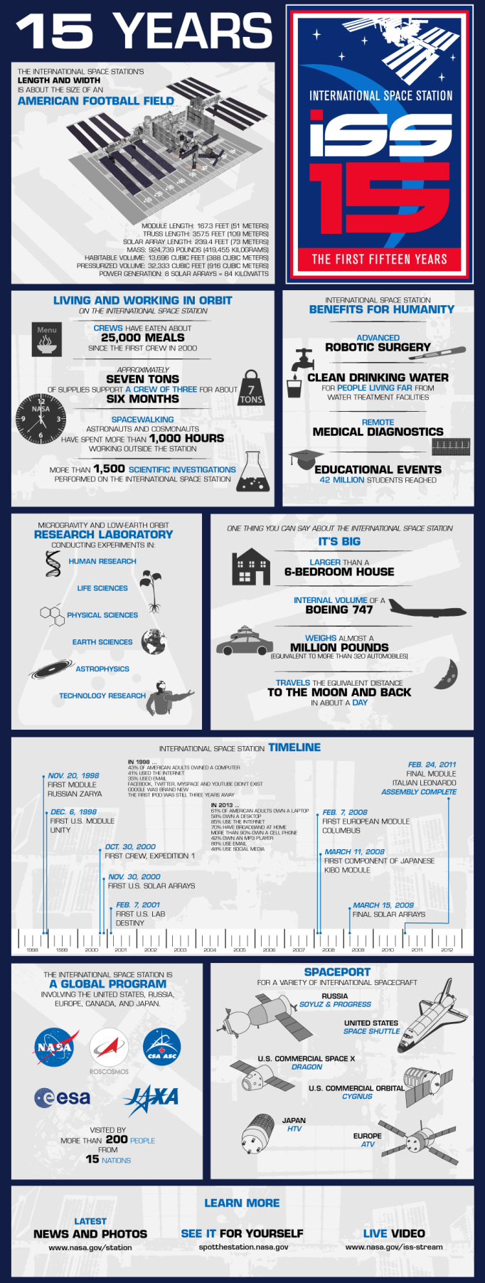 iss-infographic-22a (1)