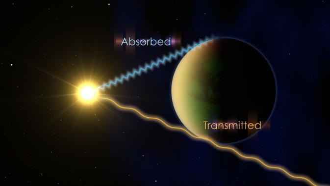 De forma a determinar o que compõe a atmosfera dos exoplanetas, os astrónomos observam os planetas a passar à frente da sua estrela e avaliam quais os comprimentos de onda da luz é que são transmitidos e quais os que são parcialmente absorvidos. Crédito da Ilustração: NASA's Goddard Space Flight Center