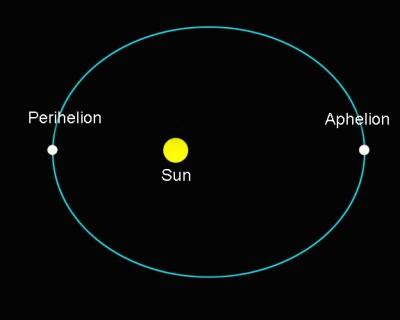 elliptical-orbit1