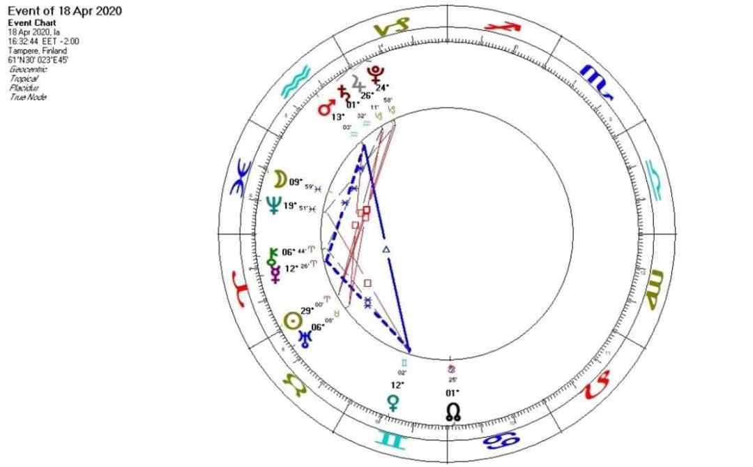 Planeetat 18.4.2020
