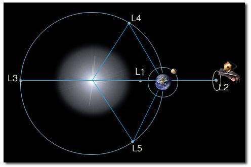 Lagrange noktaları