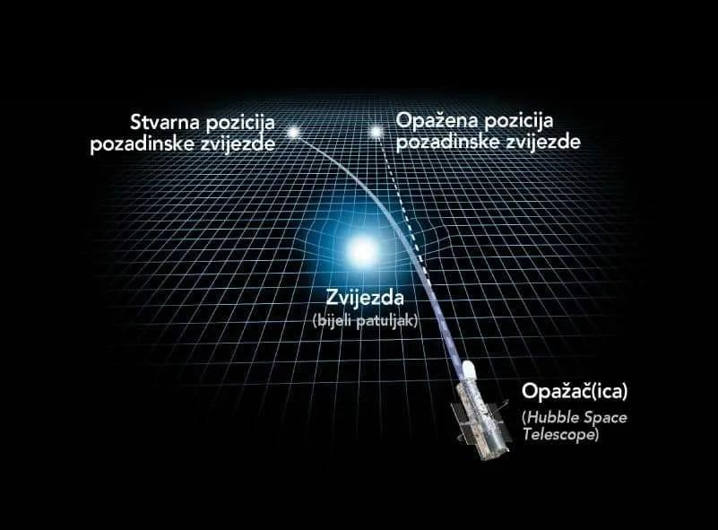 Ilustracija otklona svjetlosti pozadinske zvijezde zbog zakrivljenosti prostor-vremena. Prostor-vrijeme zakrivljuje masa (u ovoj ilustraciji, zvijezda tipa bijeli patuljak), a zakrivljenost prostor-vremena pak određuje putanju mase, odnosno svjetlosti (putanja svjetlosti je prikazana punom krivuljom koja izlazi iz pozadinske zvijezde i dolazi do opažača, svemirskog teleskopa Hubble). Zbog zakrivljene putanje svjetlosti, opažaču će se činiti da je izvor svjetlosti drugdje, odnosno otklonjen od stvarne pozicije izvora svjetlosti, u ovom slučaju pozasniske zvijezde. Upravo ovo bio je princip pokusa za potpune pomrčine Sunca 1919. godine: promatranje otklona pozicija pozadniskih zvijezda kada je njihova svjetlost prolazila kroz Sunčevo susjedstvo.  Izvor: NASA, ESA, and A. Feild (STScI); obrada: Astroučionica