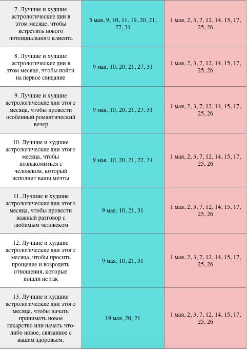 Календарь лучших и худших дней в мае 2018