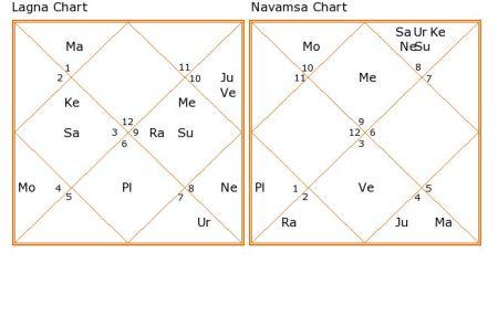 Hrithik Roshan-chart
