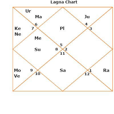 The Shastiamsa Divisional Chart Or Varga Birth Chart D60