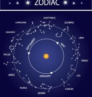 overview divisional varga charts horoscope kundli