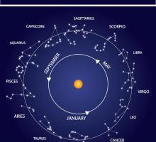 longevity lifespan d9 navamsha nakshatra kundli horoscope