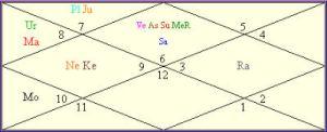 ranbir-k Virgo Ascendant Lagna Good Bad Planets in Kundli Kanya rashi ranbir kapoor Predictions