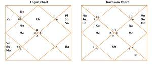kapil sharma horoscope Navamsa d9
