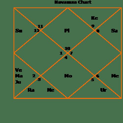 sanjay-gandhi-d9 navamsa varga charts longevity life span kundli horoscope birth chart sri sanjay gandhi minister india analysis