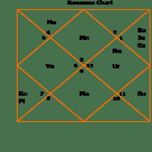 yeddyurppa-d9-navamsa navamsa  lagna ascendant kundli horoscope moon states Chandra avasthas yeddyurappa Karnataka chief minister predictions