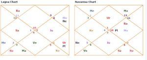 rahul Gandhi horoscope lagna