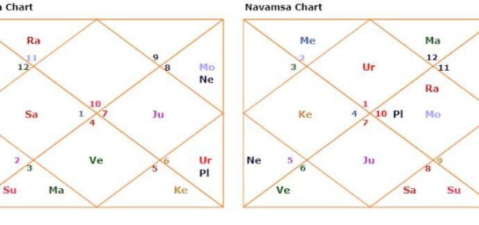 horoscope second house kundli rahul gandhi predictions