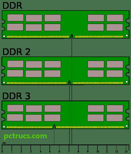 Différences entre DDR2 et DDR3