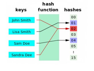 algorithme de hachage