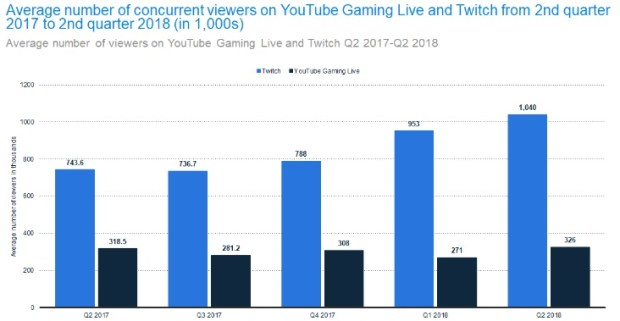 statistiques-twitch-youtube-live